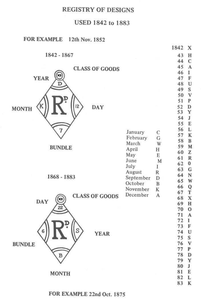 Full detail of significance and meaning of each letter and number